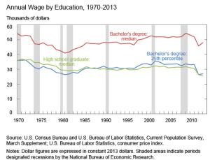 college-wage