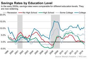 savings rates by educational status