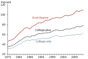 Wage Gaps by Education leverl