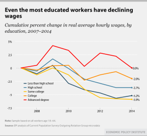 Declining Wages by Degree Type