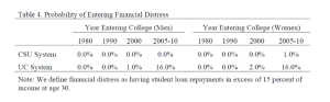 Probability of Entering Financial Distress