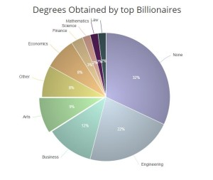 billionaire degrees