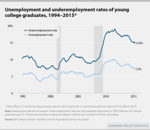 youth unemployment, underemployment